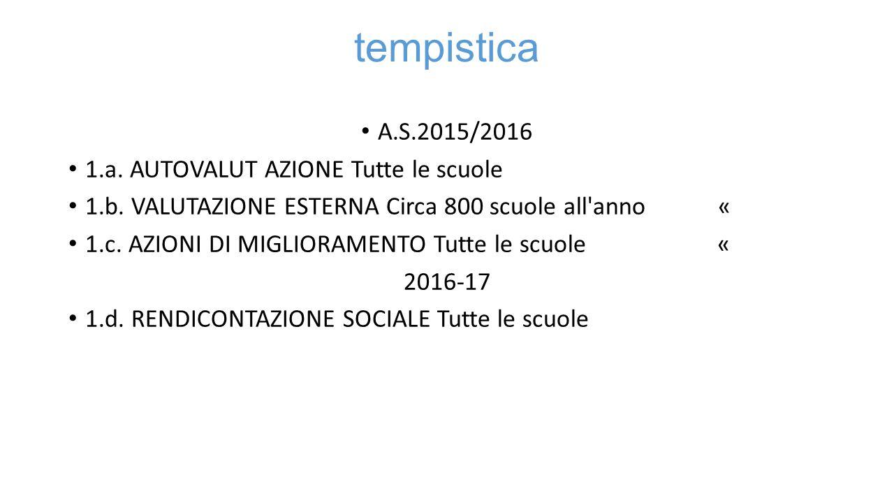 tempistica A.S.2015/2016 1.a.AUTOVALUT AZIONE Tutte le scuole 1.b.