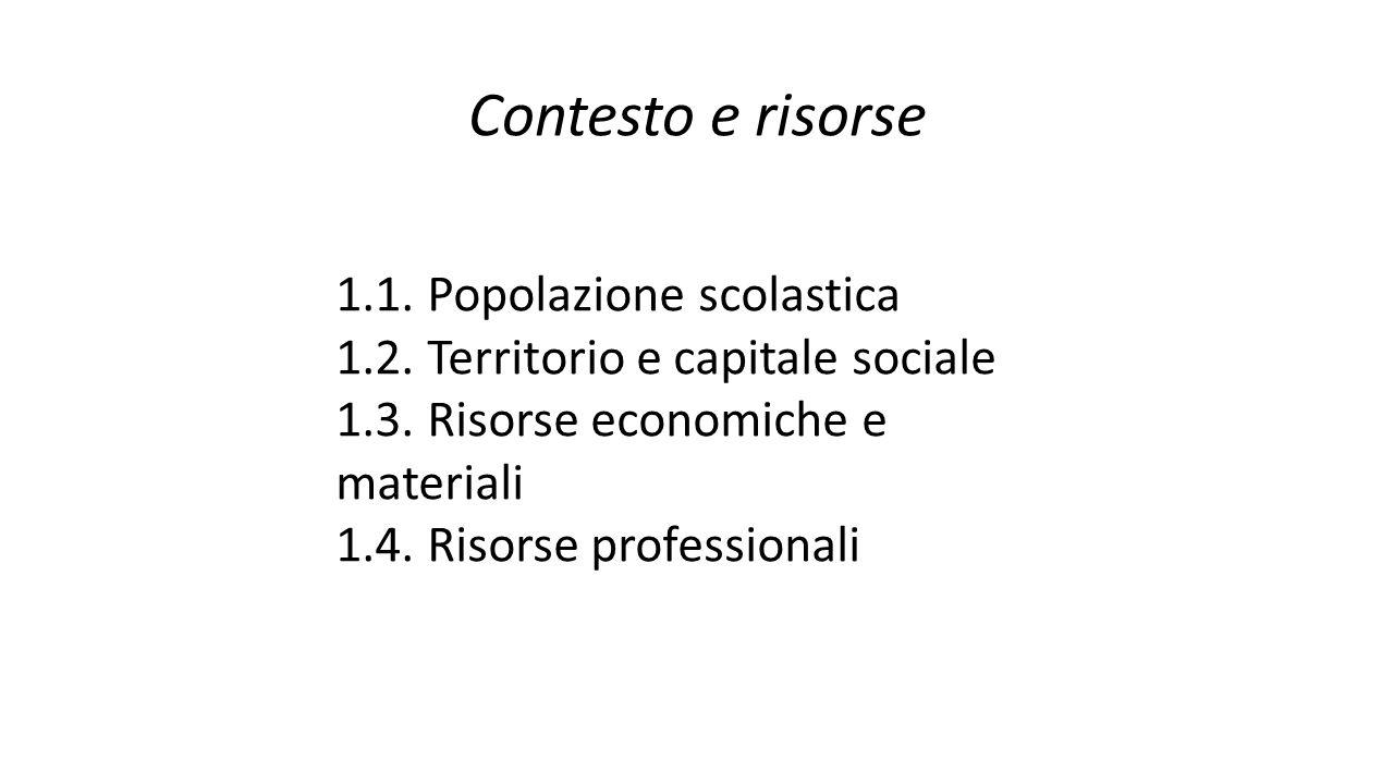 Contesto e risorse 1.1. Popolazione scolastica 1.2. Territorio e capitale sociale 1.3. Risorse economiche e materiali 1.4. Risorse professionali