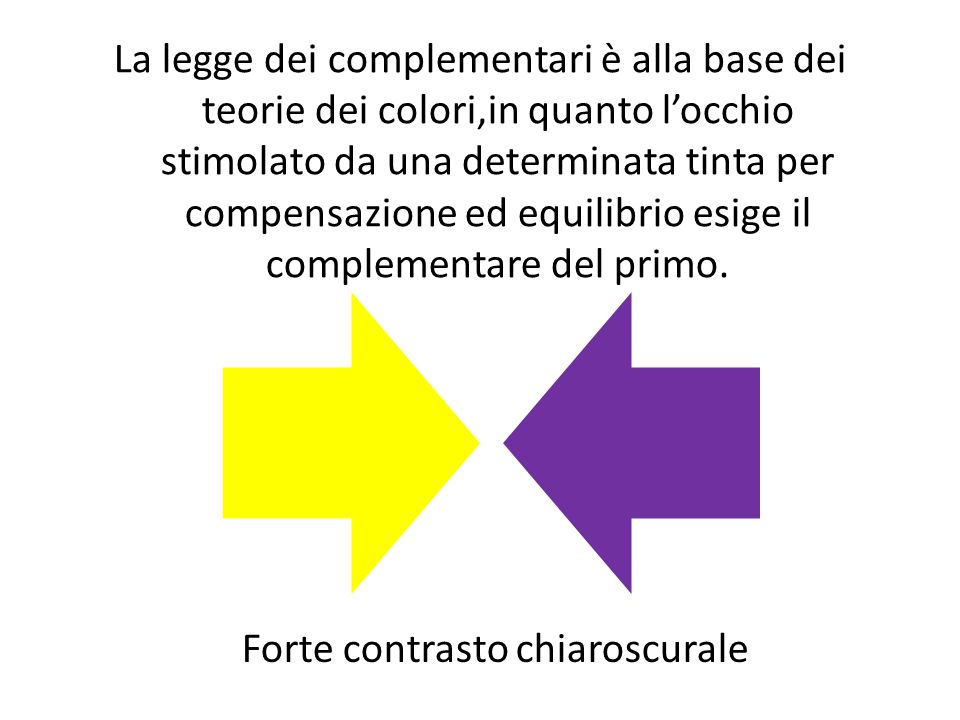 La legge dei complementari è alla base dei teorie dei colori,in quanto l'occhio stimolato da una determinata tinta per compensazione ed equilibrio esi