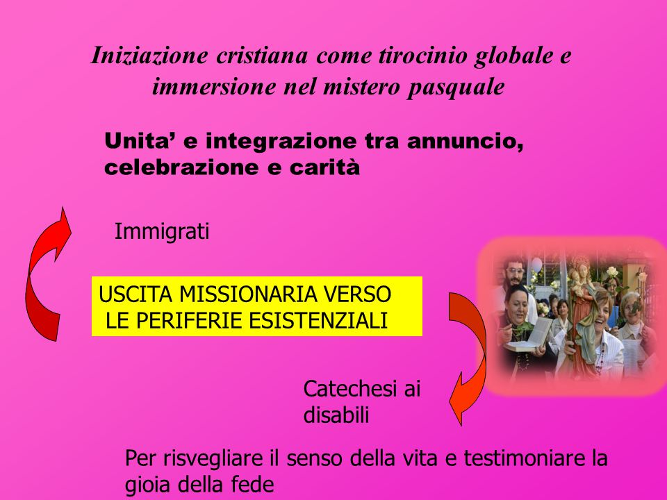 Iniziazione cristiana come tirocinio globale e immersione nel mistero pasquale Immigrati Per risvegliare il senso della vita e testimoniare la gioia della fede Unita' e integrazione tra annuncio, celebrazione e carità USCITA MISSIONARIA VERSO LE PERIFERIE ESISTENZIALI Catechesi ai disabili