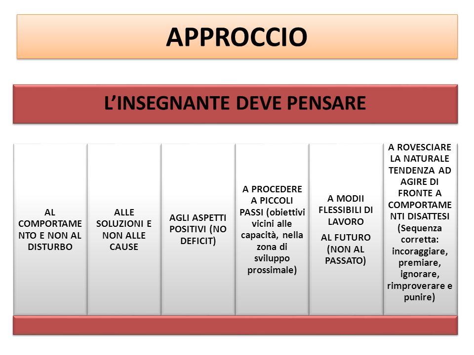 APPROCCIO L'INSEGNANTE DEVE PENSARE AL COMPORTAME NTO E NON AL DISTURBO ALLE SOLUZIONI E NON ALLE CAUSE AGLI ASPETTI POSITIVI (NO DEFICIT) A PROCEDERE A PICCOLI PASSI (obiettivi vicini alle capacità, nella zona di sviluppo prossimale) A MODII FLESSIBILI DI LAVORO AL FUTURO (NON AL PASSATO) A ROVESCIARE LA NATURALE TENDENZA AD AGIRE DI FRONTE A COMPORTAME NTI DISATTESI (Sequenza corretta: incoraggiare, premiare, ignorare, rimproverare e punire)