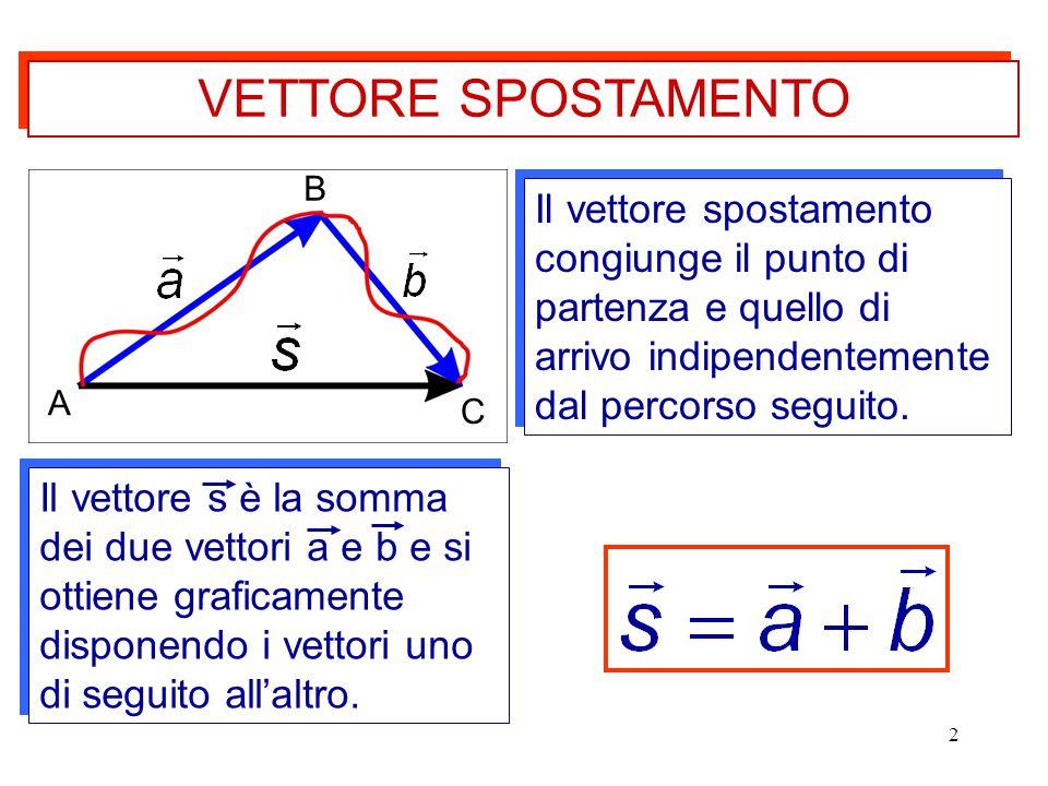 3 La somma di più vettori si esegue come descritto in figura.