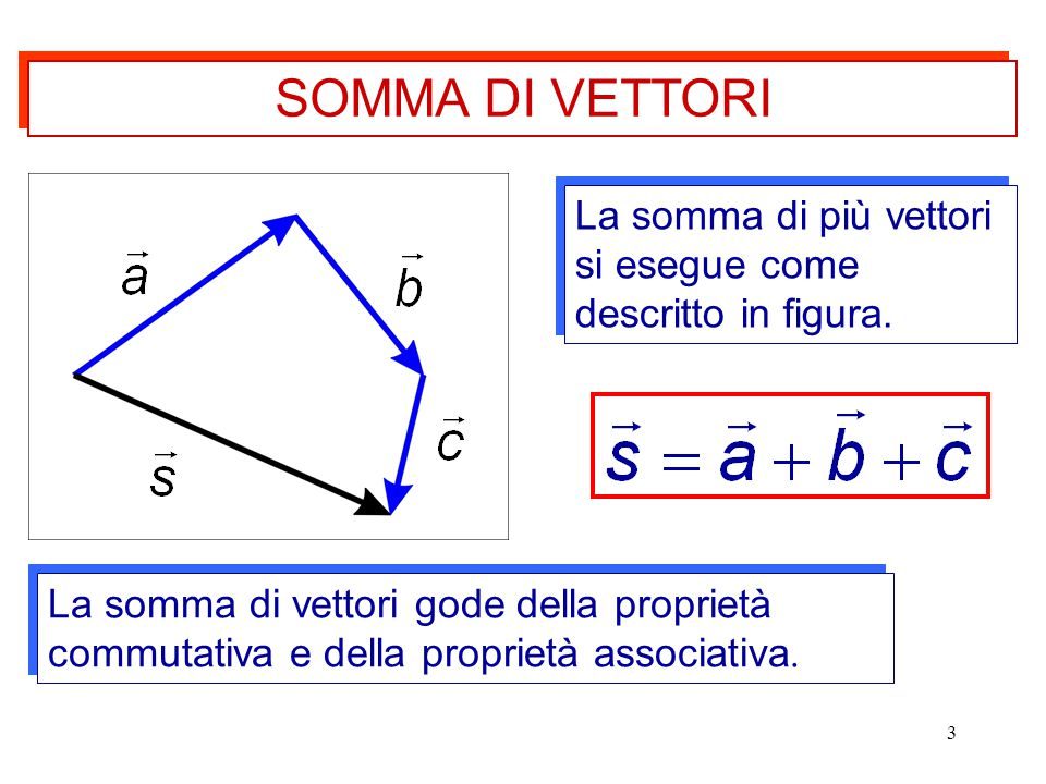 3 La somma di più vettori si esegue come descritto in figura. La somma di vettori gode della proprietà commutativa e della proprietà associativa. SOMM