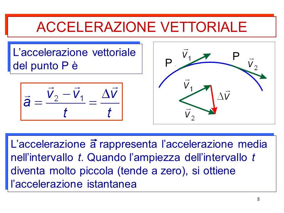 8 L'accelerazione vettoriale del punto P è P P L'accelerazione a rappresenta l'accelerazione media nell'intervallo t. Quando l'ampiezza dell'intervall