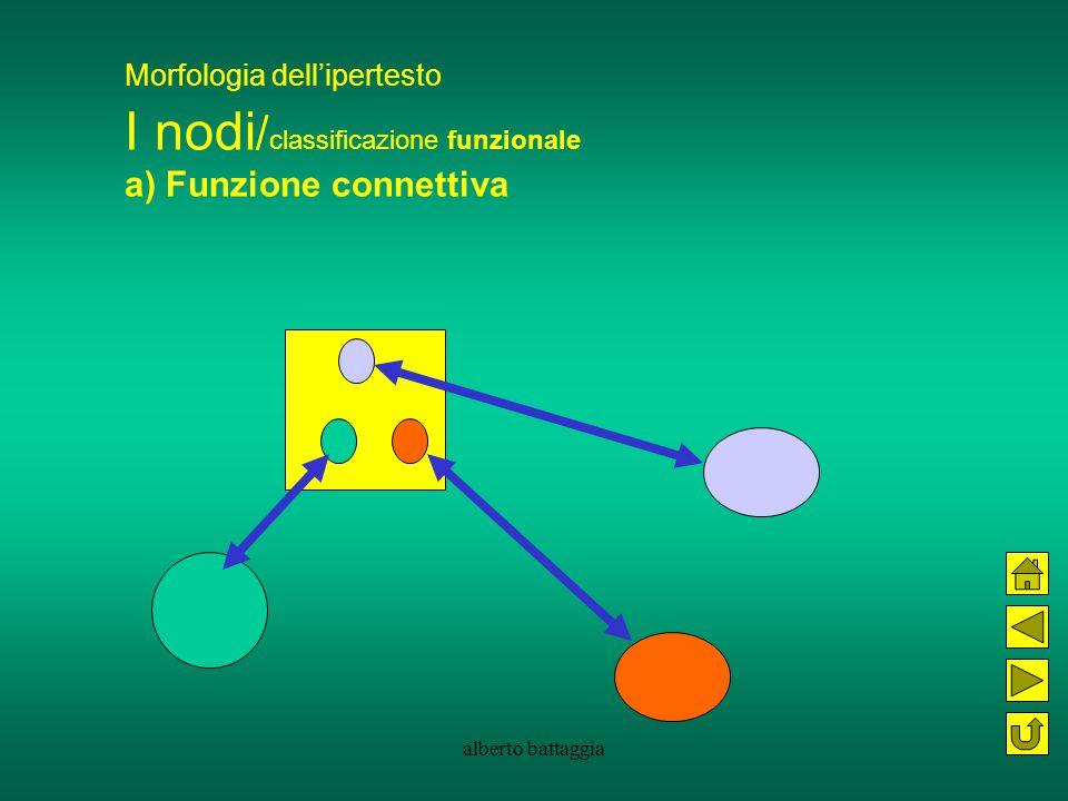 alberto battaggia Morfologia dell'ipertesto I nodi / classificazione funzionale a) Funzione connettiva nodi-mappa permettono di navigare fra i nodi principali dell'ipertesto