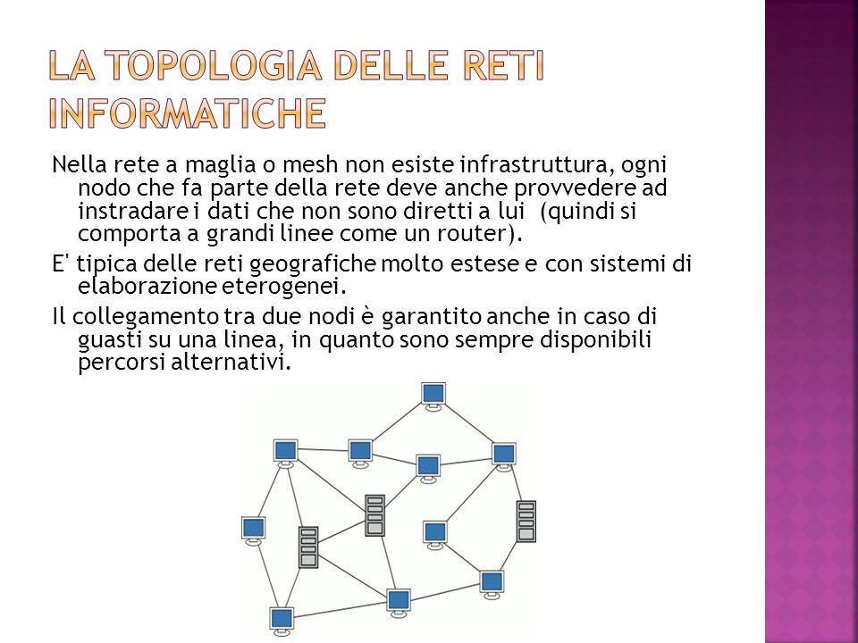 Nella rete a maglia o mesh non esiste infrastruttura, ogni nodo che fa parte della rete deve anche provvedere ad instradare i dati che non sono dirett