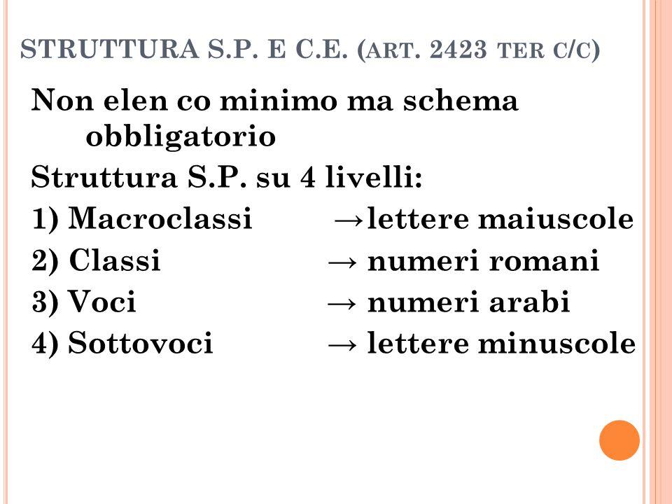 STRUTTURA S.P. E C.E. ( ART. 2423 TER C / C ) Non elen co minimo ma schema obbligatorio Struttura S.P. su 4 livelli: 1) Macroclassi →lettere maiuscole