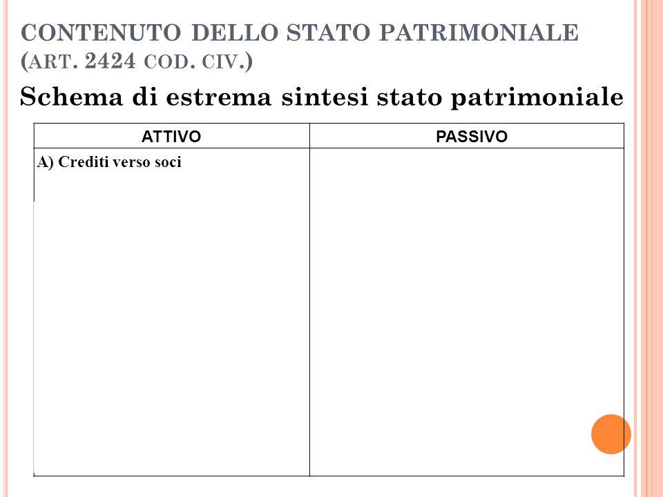 CONTENUTO DELLO STATO PATRIMONIALE ( ART. 2424 COD. CIV.) Schema di estrema sintesi stato patrimoniale ATTIVOPASSIVO A) Crediti verso soci A) Patrimon