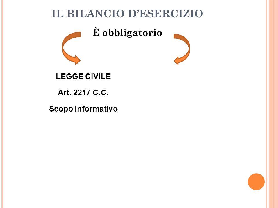 È obbligatorio IL BILANCIO D'ESERCIZIO LEGGE CIVILELEGGE FISCALE Art. 2217 C.C.Art. 15 D.P.R. 600/73 Scopo informativo Base per la dichiarazione dei r