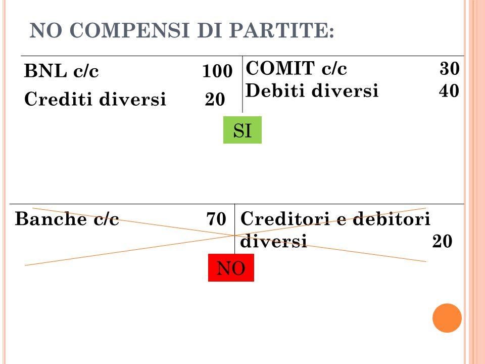 NO COMPENSI DI PARTITE: BNL c/c 100 Crediti diversi 20 COMIT c/c 30 Debiti diversi 40 NO Banche c/c 70Creditori e debitori diversi 20 SI