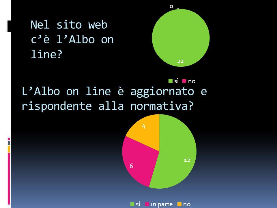 Nel sito web c'è l'Albo on line? L'Albo on line è aggiornato e rispondente alla normativa?