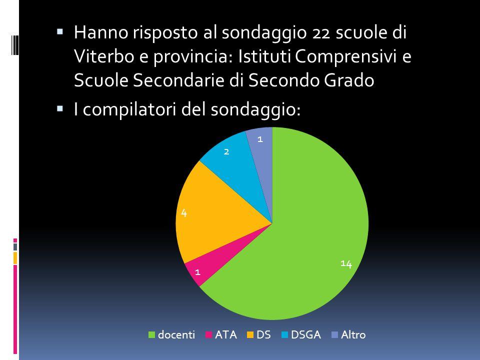  Hanno risposto al sondaggio 22 scuole di Viterbo e provincia: Istituti Comprensivi e Scuole Secondarie di Secondo Grado  I compilatori del sondaggio: