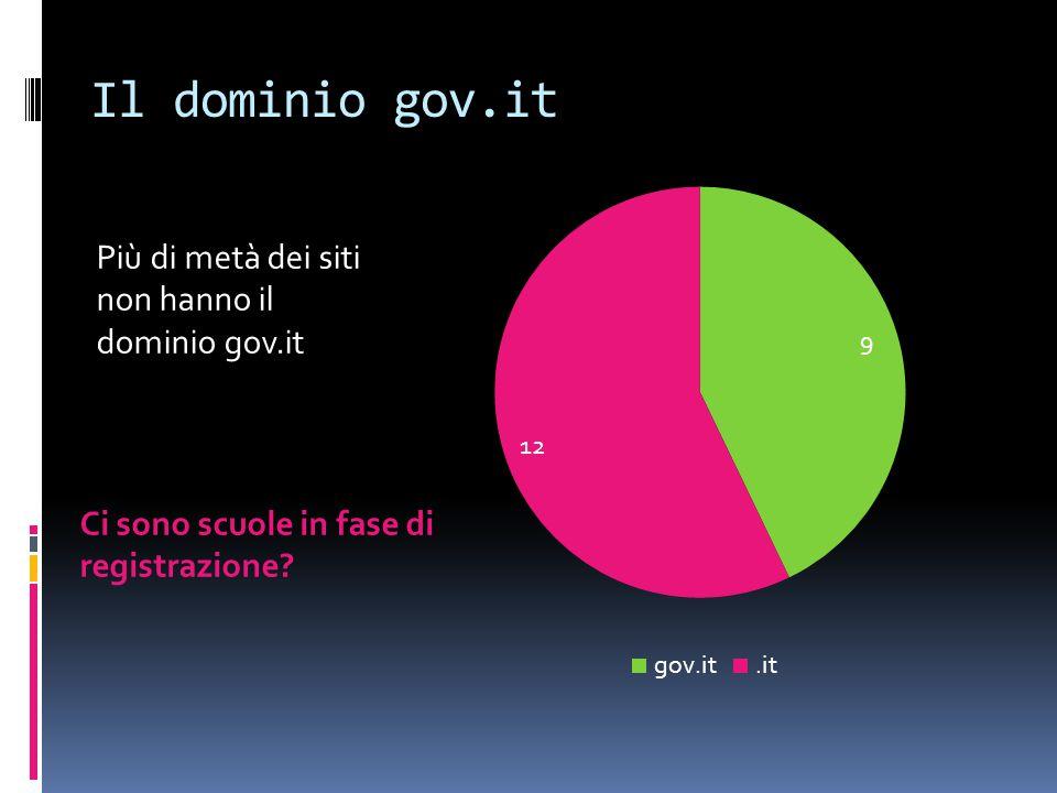 Il dominio gov.it Più di metà dei siti non hanno il dominio gov.it Ci sono scuole in fase di registrazione