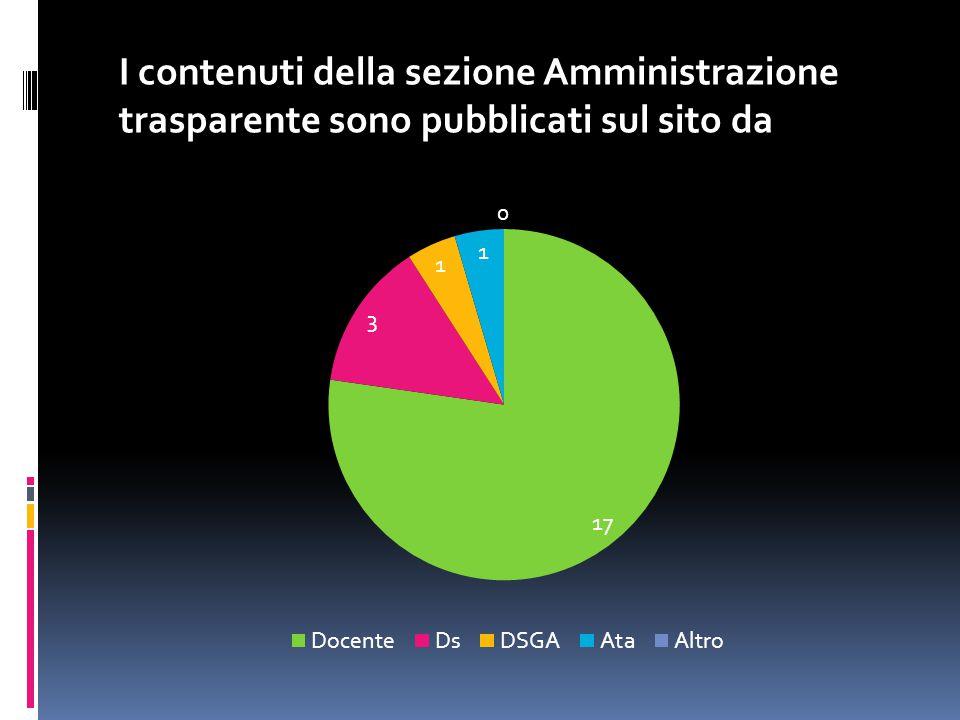 I contenuti della sezione Amministrazione trasparente sono pubblicati sul sito da