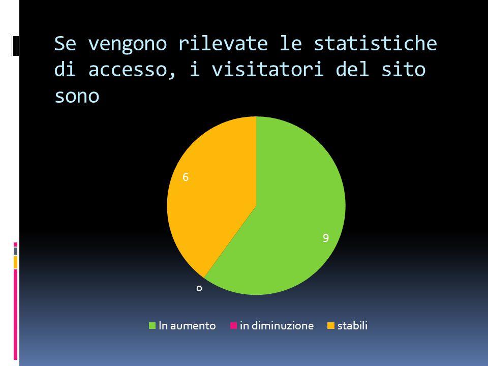 Se vengono rilevate le statistiche di accesso, i visitatori del sito sono
