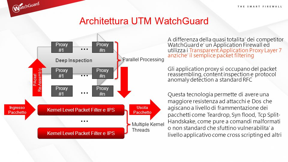Architettura UTM WatchGuard Deep Inspection Ingresso Pacchetto Kernel Level Packet Filter e IPS PAcket Re-Assembly Proxy #1 Parallel Processing Multip