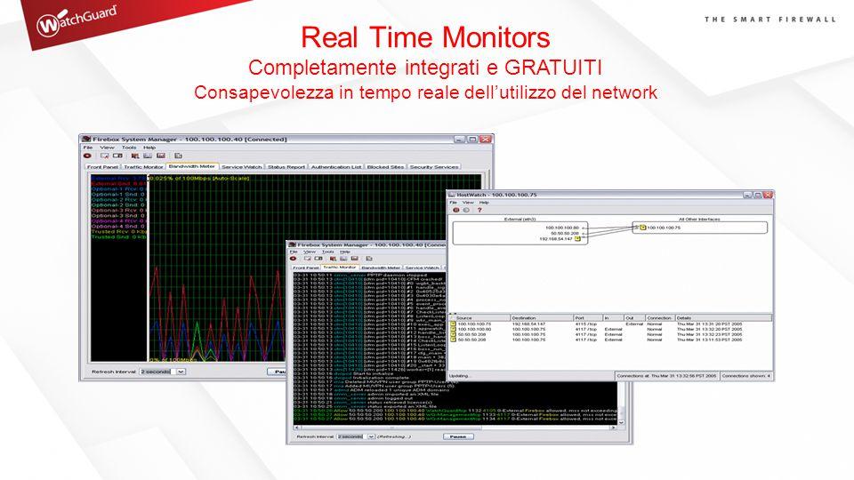 Real Time Monitors Completamente integrati e GRATUITI Consapevolezza in tempo reale dell'utilizzo del network