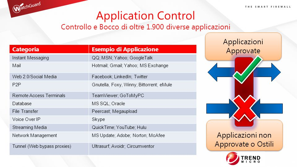 CategoriaEsempio di Applicazione Instant MessagingQQ; MSN; Yahoo; GoogleTalk MailHotmail; Gmail; Yahoo; MS Exchange Web 2.0/Social MediaFacebook; LinkedIn; Twitter P2PGnutella, Foxy, Winny; Bittorrent; eMule Remote Access TerminalsTeamViewer; GoToMyPC DatabaseMS SQL; Oracle File TransferPeercast; Megaupload Voice Over IPSkype Streaming MediaQuickTime; YouTube; Hulu Network ManagementMS Update; Adobe; Norton; McAfee Tunnel (Web bypass proxies)Ultrasurf; Avoidr; Circumventor Applicazioni Approvate Applicazioni non Approvate o Ostili Application Control Controllo e Bocco di oltre 1.900 diverse applicazioni