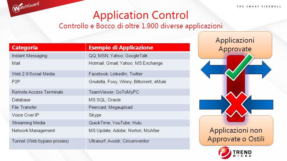 CategoriaEsempio di Applicazione Instant MessagingQQ; MSN; Yahoo; GoogleTalk MailHotmail; Gmail; Yahoo; MS Exchange Web 2.0/Social MediaFacebook; Link