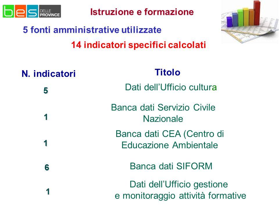 Istruzione e formazione 5 fonti amministrative utilizzate N. indicatori Titolo 5 1 1 6 Dati dell'Ufficio cultura Banca dati Servizio Civile Nazionale