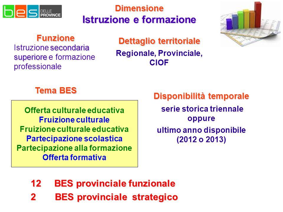 Dimensione Istruzione e formazione Offerta culturale educativa Fruizione culturale Fruizione culturale educativa Partecipazione scolastica Partecipazi