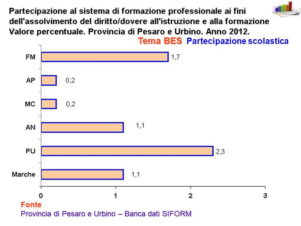 Fonte Provincia di Pesaro e Urbino – Banca dati SIFORM Partecipazione scolastica Tema BES