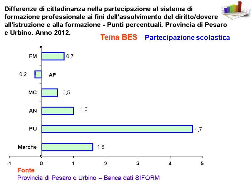 Fonte Provincia di Pesaro e Urbino – Banca dati SIFORM AP Partecipazione scolastica Tema BES