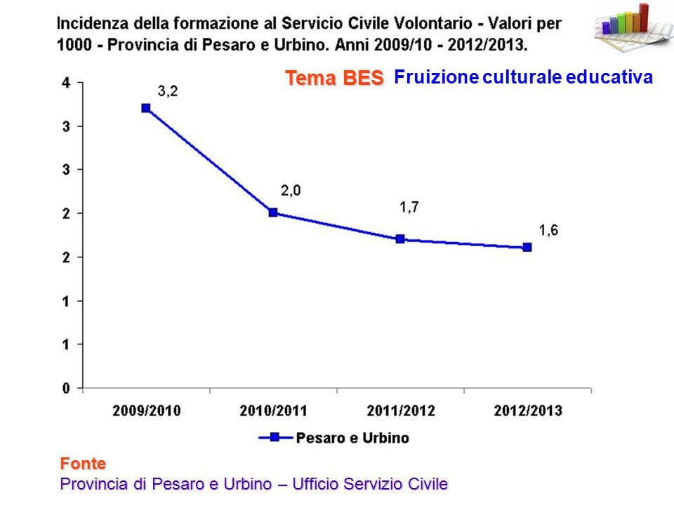 Fruizione culturale educativa Tema BES Fonte Provincia di Pesaro e Urbino – Ufficio Servizio Civile