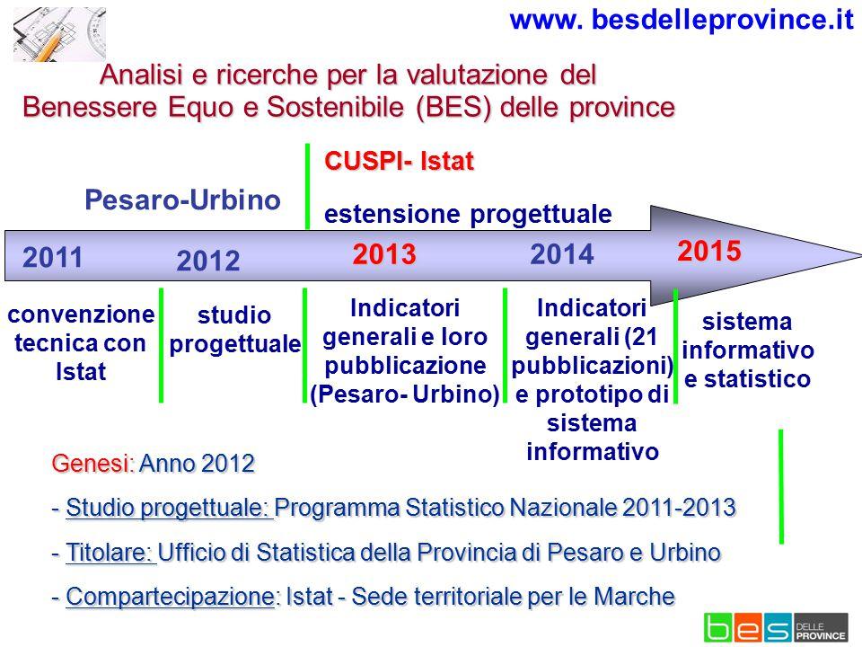 2012 studio progettuale 2013 Indicatori generali e loro pubblicazione (Pesaro- Urbino) www. besdelleprovince.it Pesaro-Urbino convenzione tecnica con