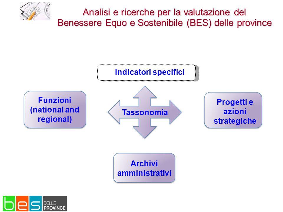 Tassonomia Indicatori specifici Archivi amministrativi Funzioni (national and regional) Progetti e azioni strategiche Analisi e ricerche per la valuta