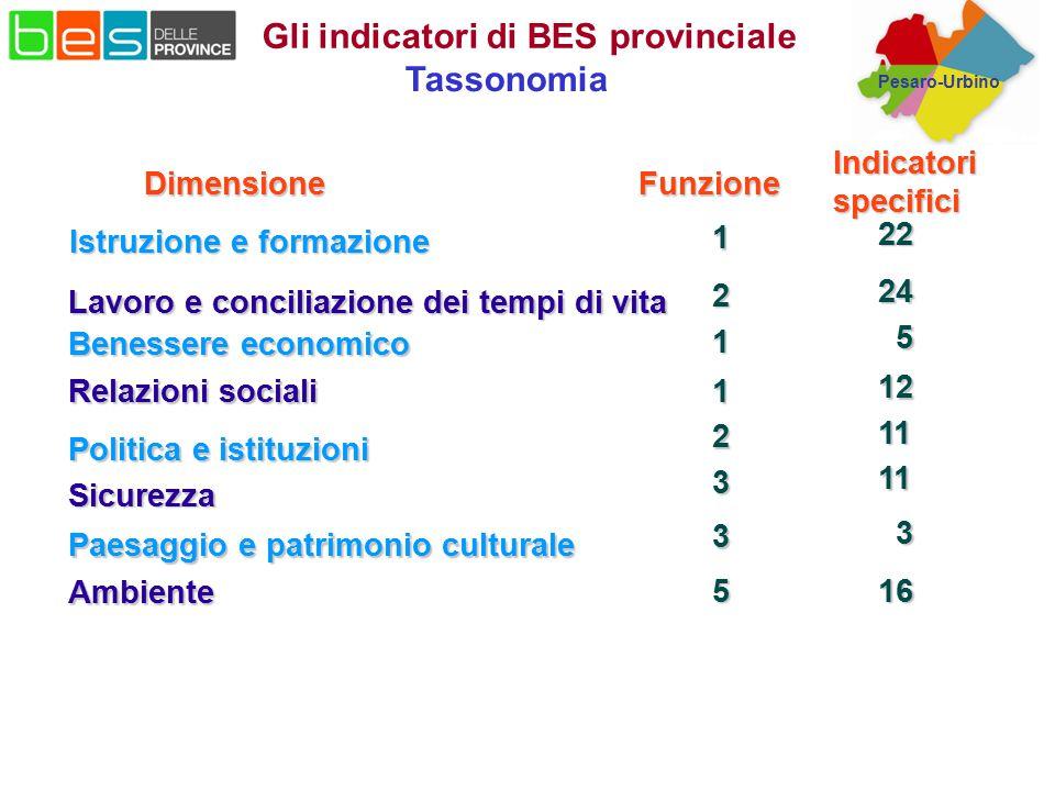 Pesaro-Urbino Lavoro e conciliazione dei tempi di vita Istruzione e formazione Istruzione e formazione 1 2 Benessere economico 1 Relazioni sociali 1 P