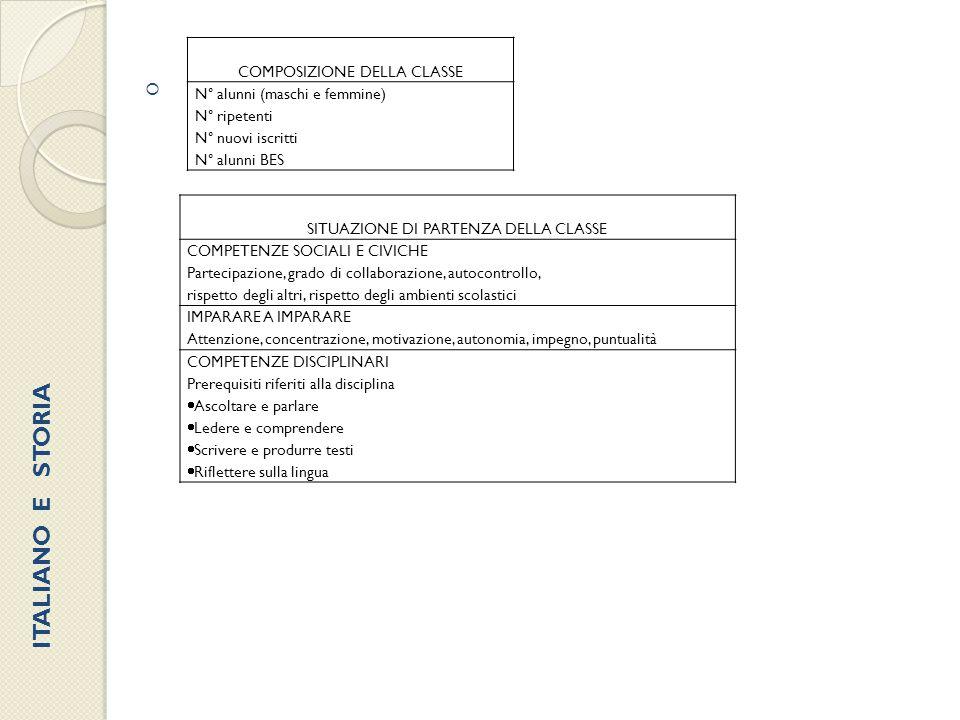  COMPOSIZIONE DELLA CLASSE N° alunni (maschi e femmine) N° ripetenti N° nuovi iscritti N° alunni BES SITUAZIONE DI PARTENZA DELLA CLASSE COMPETENZE S