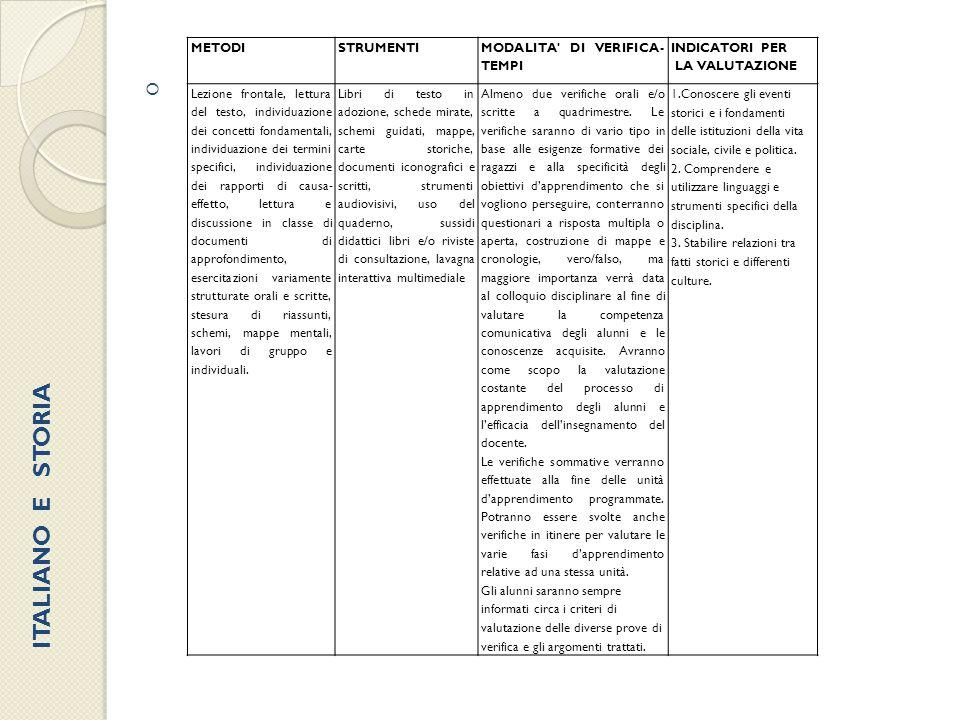  METODISTRUMENTI MODALITA' DI VERIFICA- TEMPI INDICATORI PER LA VALUTAZIONE Lezione frontale, lettura del testo, individuazione dei concetti fondamen