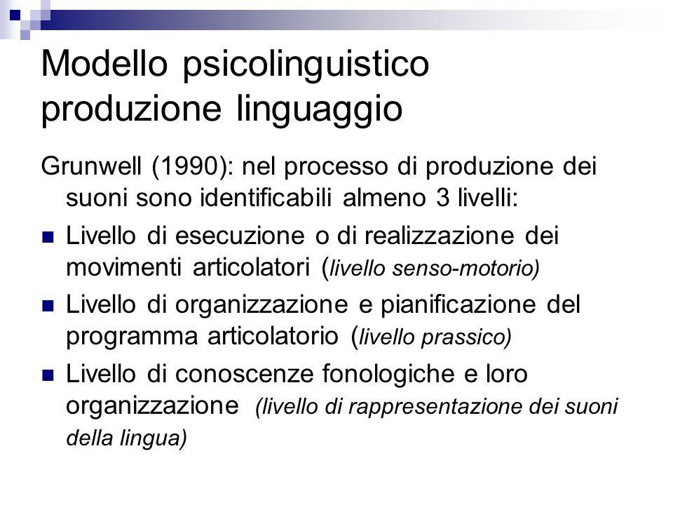 Modello psicolinguistico produzione linguaggio Grunwell (1990): nel processo di produzione dei suoni sono identificabili almeno 3 livelli: Livello di