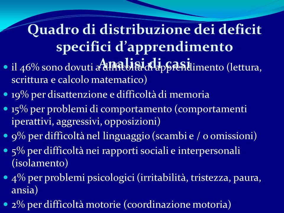 Quadro di distribuzione dei deficit specifici d'apprendimento Analisi di casi il 46% sono dovuti a difficoltà di apprendimento (lettura, scrittura e calcolo matematico) 19% per disattenzione e difficoltà di memoria 15% per problemi di comportamento (comportamenti iperattivi, aggressivi, opposizioni) 9% per difficoltà nel linguaggio (scambi e / o omissioni) 5% per difficoltà nei rapporti sociali e interpersonali (isolamento) 4% per problemi psicologici (irritabilità, tristezza, paura, ansia) 2% per difficoltà motorie (coordinazione motoria)