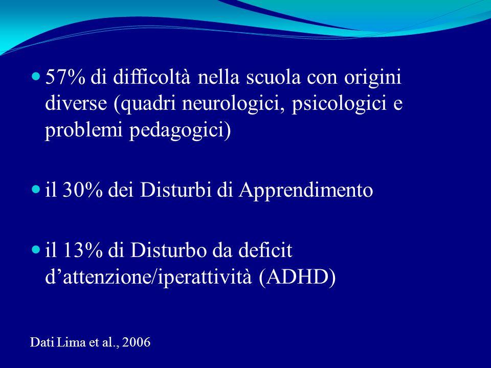 57% di difficoltà nella scuola con origini diverse (quadri neurologici, psicologici e problemi pedagogici) il 30% dei Disturbi di Apprendimento il 13% di Disturbo da deficit d'attenzione/iperattività (ADHD) Dati Lima et al., 2006