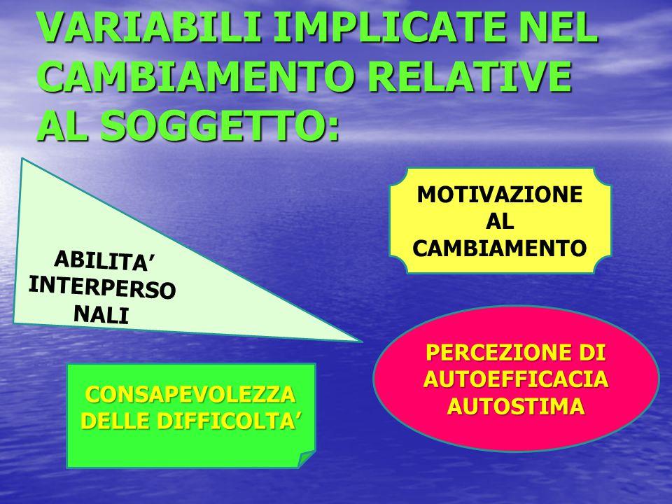EFFICACIA DEL TRATTAMENTO ABILITATIVO DIPENDE DA UNA SERIE COMBINATA DI FATTORI: Gravità e pervasività del disturbo: il recupero è più arduo se il DSA è associato a difficoltà nelle relazioni interpersonali, scarsa motivazione e autostima scolastica, basse potenzialità cognitive; Gravità e pervasività del disturbo: il recupero è più arduo se il DSA è associato a difficoltà nelle relazioni interpersonali, scarsa motivazione e autostima scolastica, basse potenzialità cognitive; Motivazione al cambiamento: disponibilità dell'alunno a farsi aiutare; Motivazione al cambiamento: disponibilità dell'alunno a farsi aiutare; Durata del trattamento: almeno 2/3 volte per settimana e della durata di almeno qualche mese; Durata del trattamento: almeno 2/3 volte per settimana e della durata di almeno qualche mese; Tipo di trattamento.