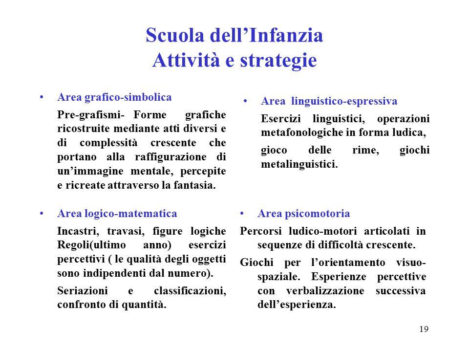 Scuola dell'Infanzia Attività e strategie Area grafico-simbolica Pre-grafismi- Forme grafiche ricostruite mediante atti diversi e di complessità cresc