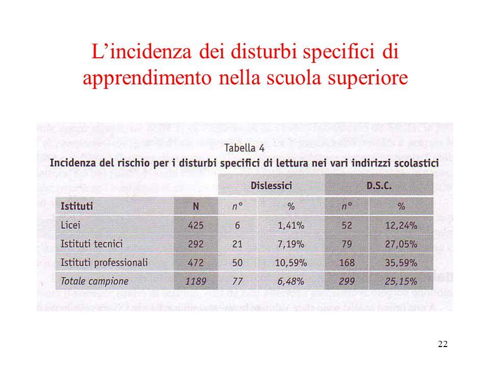 L'incidenza dei disturbi specifici di apprendimento nella scuola superiore 22