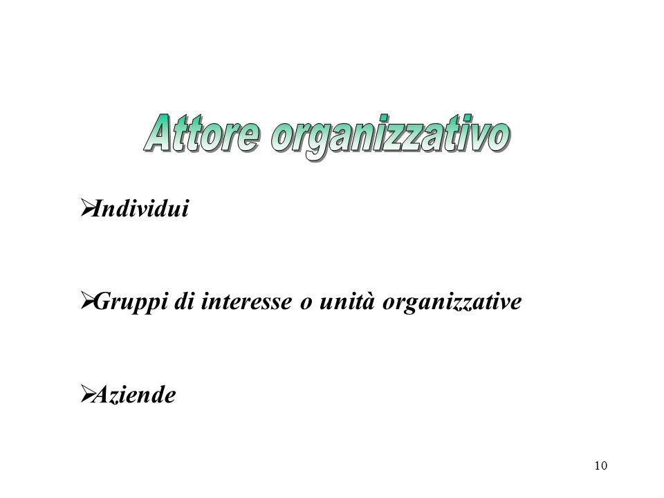 10  Individui  Gruppi di interesse o unità organizzative  Aziende