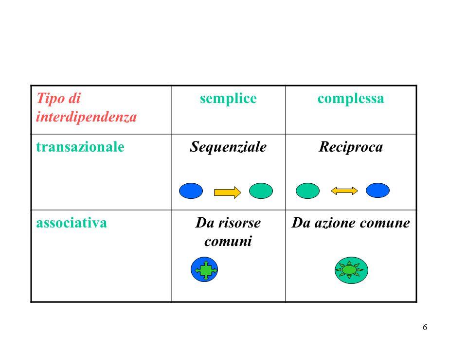 6 Tipo di interdipendenza semplicecomplessa transazionaleSequenzialeReciproca associativaDa risorse comuni Da azione comune