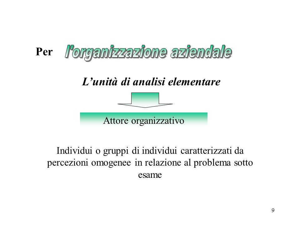 9 Per L'unità di analisi elementare Attore organizzativo Individui o gruppi di individui caratterizzati da percezioni omogenee in relazione al problem
