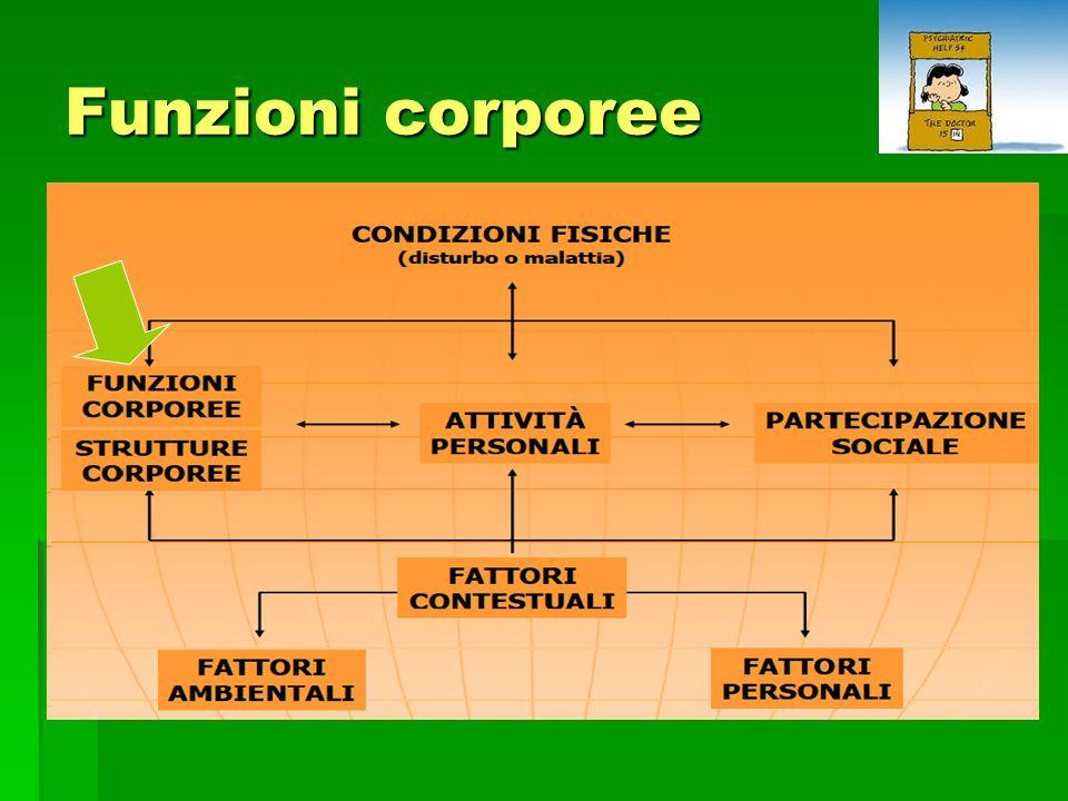 Funzioni corporee