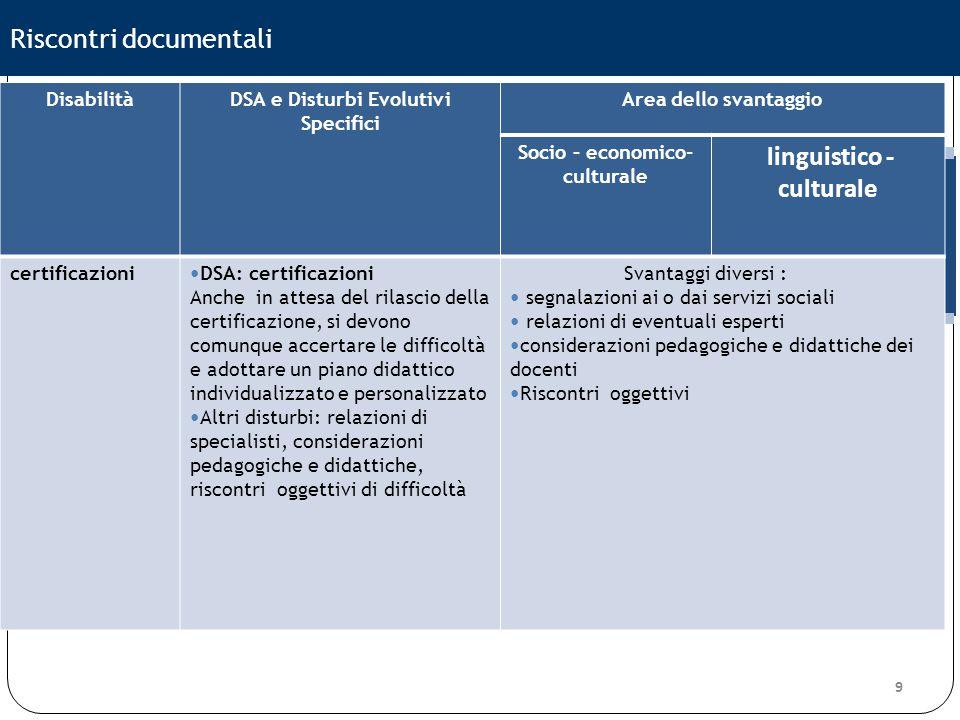 9 Riscontri documentali DisabilitàDSA e Disturbi Evolutivi Specifici Area dello svantaggio Socio – economico- culturale linguistico - culturale certif