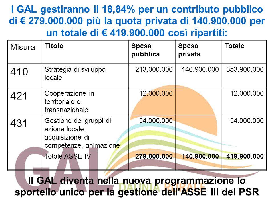 I GAL gestiranno il 18,84% per un contributo pubblico di € 279.000.000 più la quota privata di 140.900.000 per un totale di € 419.900.000 così riparti