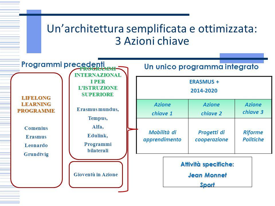 Un'architettura semplificata e ottimizzata: 3 Azioni chiave Gioventù in Azione PROGRAMMI INTERNAZIONAL I PER L'ISTRUZIONE SUPERIORE Erasmus mundus, Te