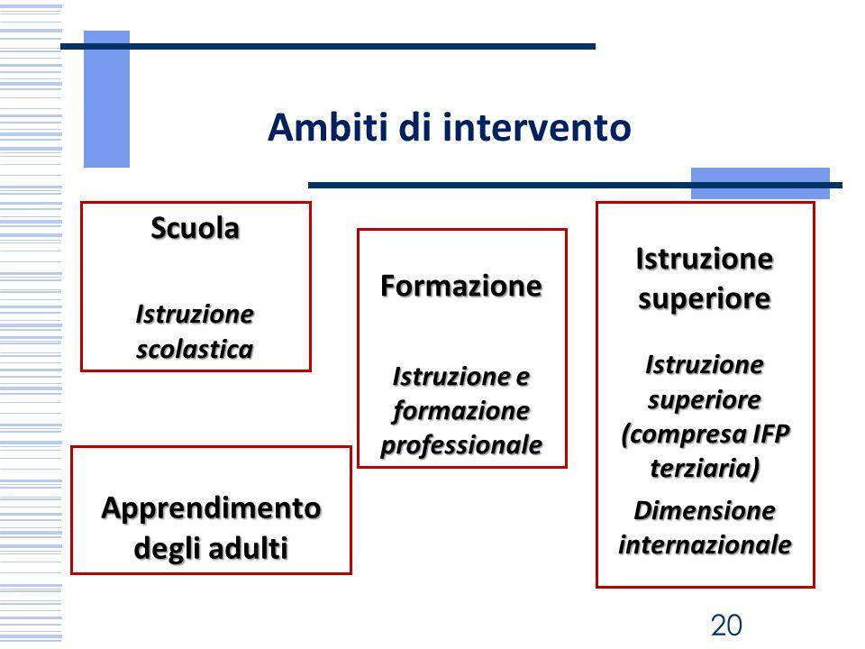 Ambiti di intervento Istruzione superiore Istruzione superiore (compresa IFP terziaria) Dimensione internazionale Scuola Istruzione scolastica Formazi