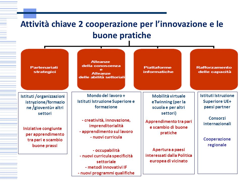 Mondo del lavoro + Istituti Istruzione Superiore e formazione - creatività, innovazione, imprenditorialità - apprendimento sul lavoro - nuovi curricul