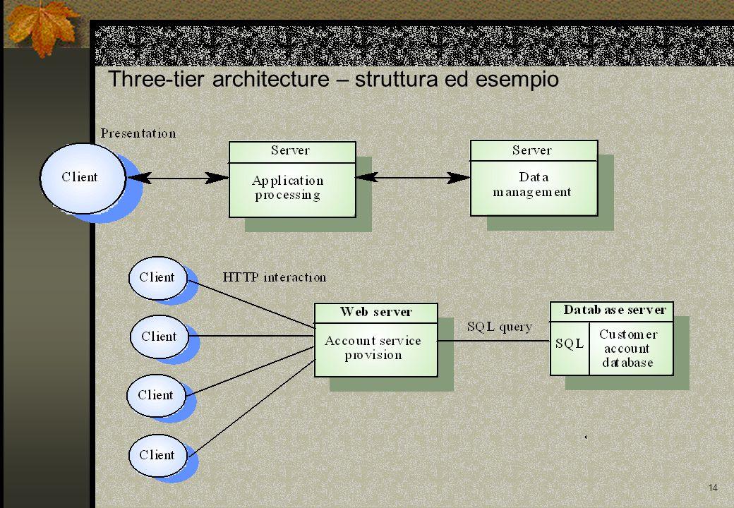 14 Three-tier architecture – struttura ed esempio