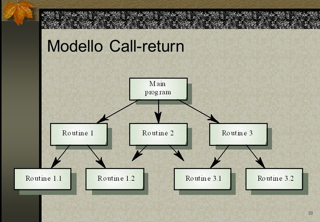 20 Modello Call-return